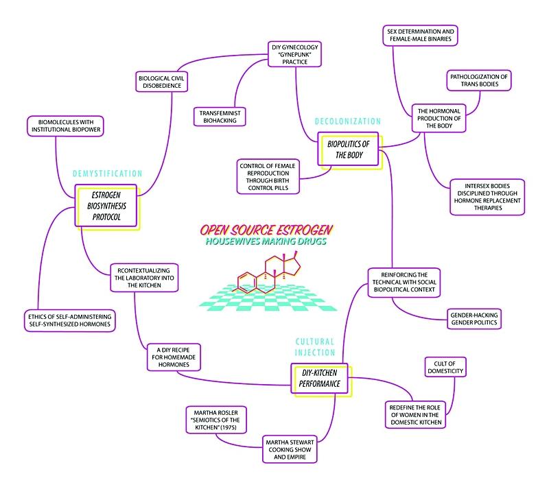 burocrazia_dsi_imm4_opensourceEstrogen_800